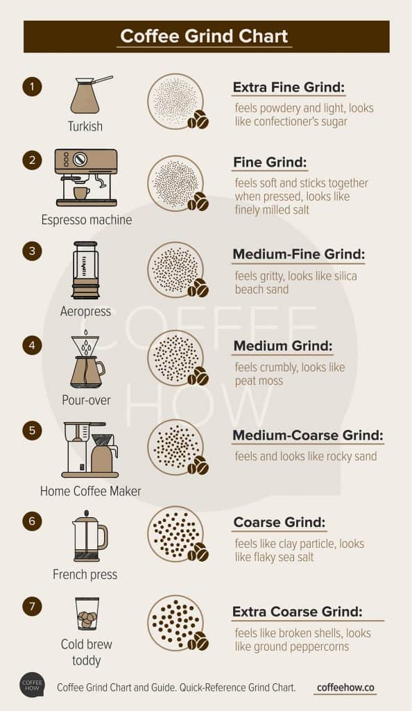 coffee grind chart from coffeehow.co
