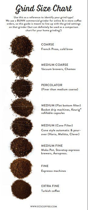 how to make strong coffee -grind size chart