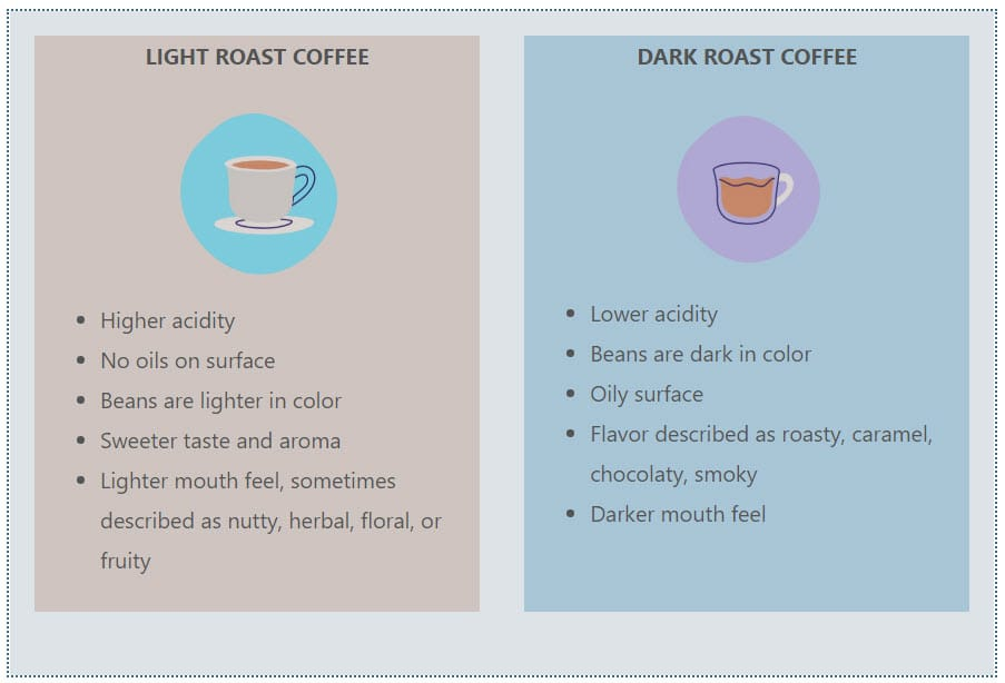 comparison between light and dark roast coffee